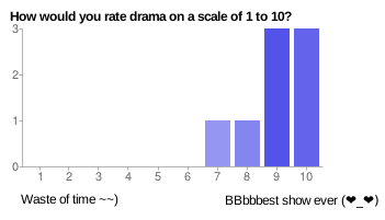 Bar chart depicting ratings from readers